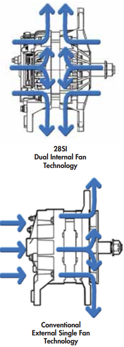 The 28SI Alternator dual internal fans